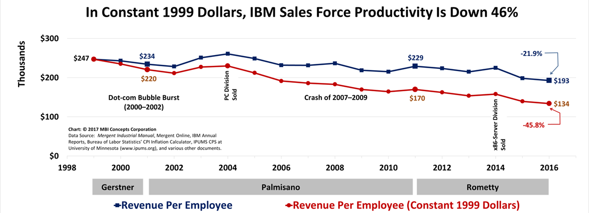High quality line graph showing that IBM's sales productivity is down 46% in constant 1999 dollars.