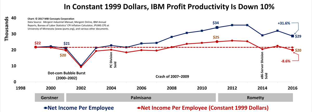 High quality line graph showing that IBM's profit productivity is down 10% in constant 1999 dollars and down 20$ in the last three years.