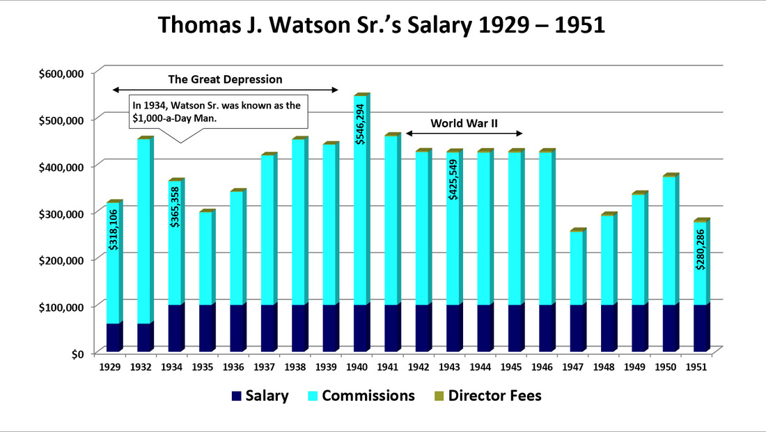 Bar chart showing Thomas J. Watson Sr.'s salary and commissions from 1929 to 1951.