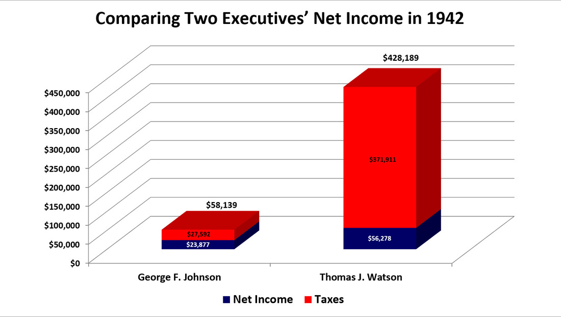 Bar chart showing the effect of war-time taxation on the salaries of George F. Johnson and Thomas J. Watson Sr.