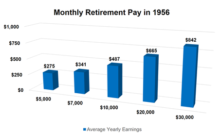 Image of IBM Retirement Benefits in 1956