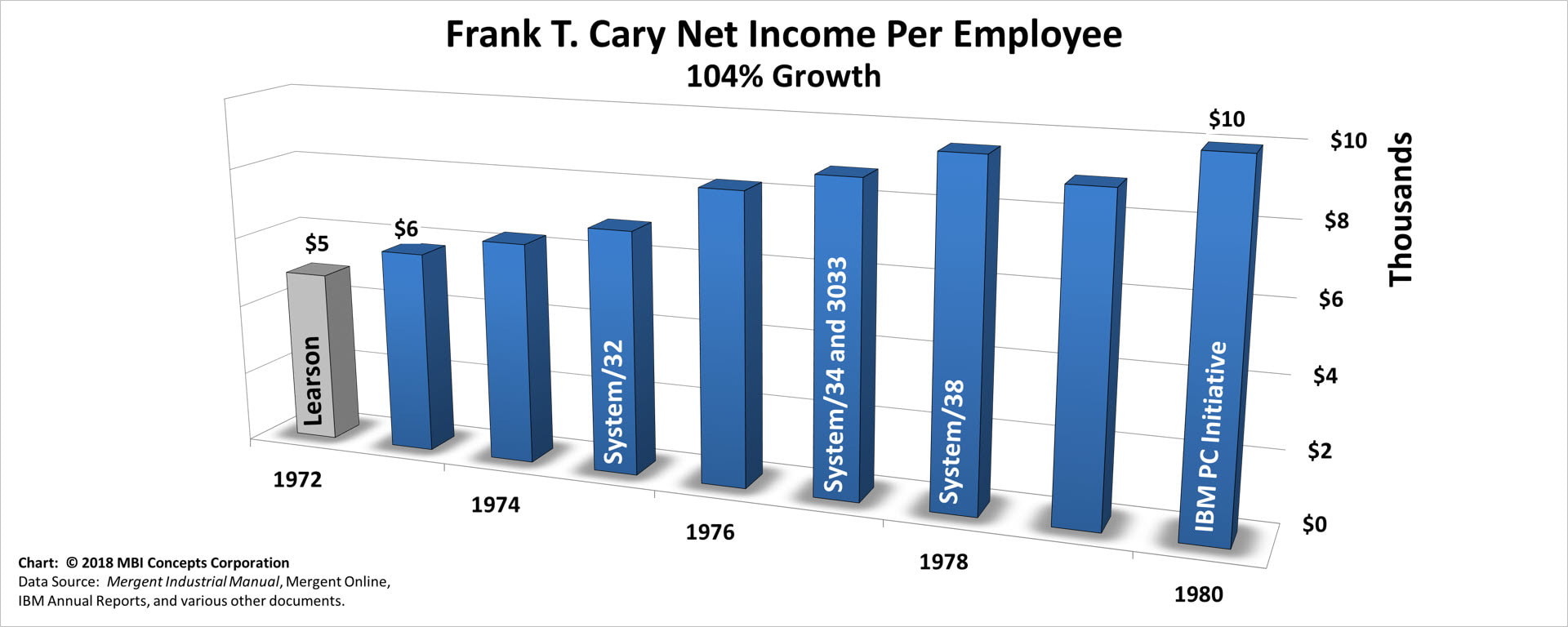 Bar chart of Frank T. Cary's Yearly Net Income per Employee over his 8 years as IBM's CEO from 1973 to 1980