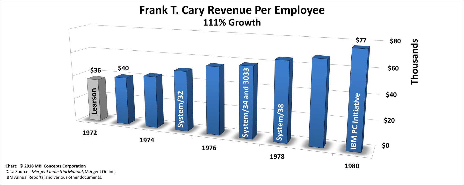 Bar chart of Frank T. Cary's Yearly Revenue per Employee over his 8 years as IBM's CEO from 1973 to 1980.