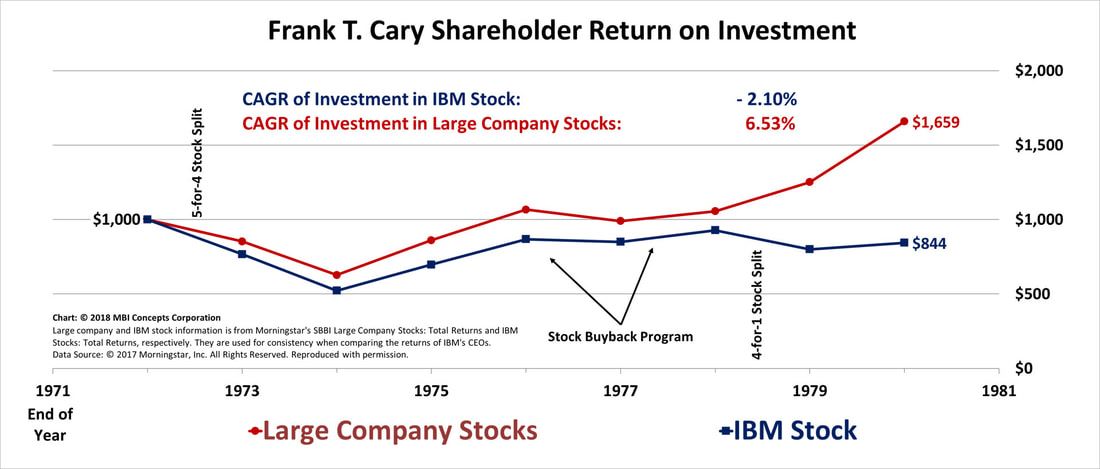 Line chart of Frank T. Cary's Shareholder Returns from 1971 through 1980 compared with large company stocks.