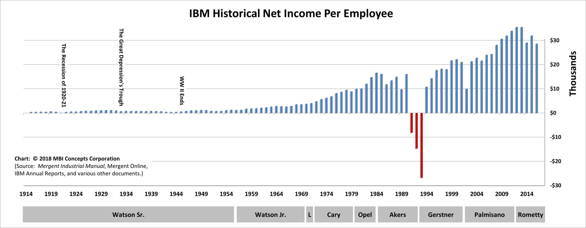Bar Chart of IBM's Yearly Net Income per Employee over its 100+ Years (1914 - 2016) mapped to each of its CEOs