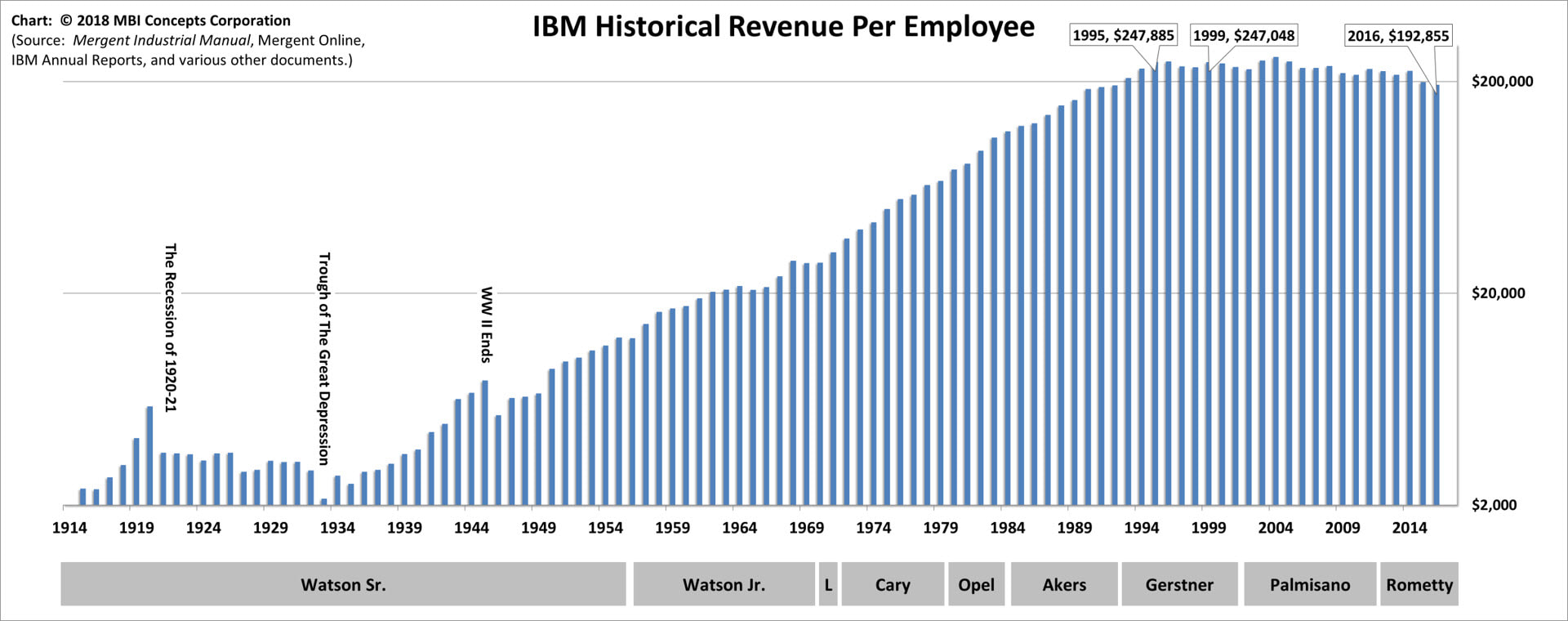 Bar chart of IBM's Yearly Revenue per Employee over its 100+ Years (1914 - 2016) mapped to each of its CEOs