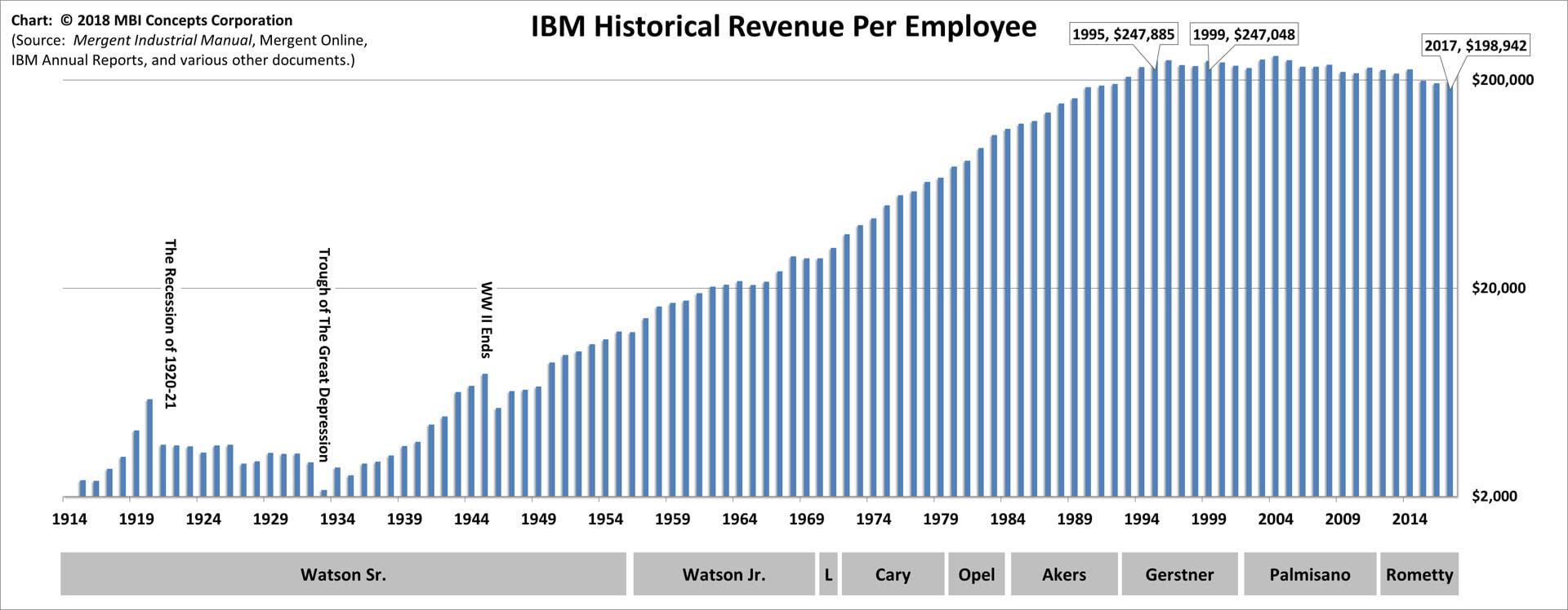 ibm u0026 39 s greatest ceo - revenue per employee