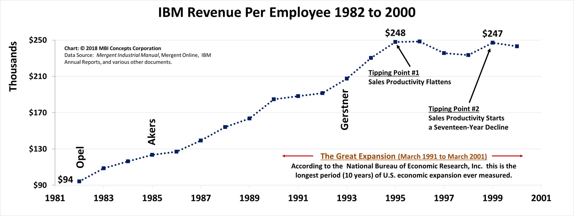 Line graph of IBM's Yearly Revenue per Employee from 1982 to 2000 showing tipping points in 1995 (flattening of productivity) and 1999 (dropping productivity).