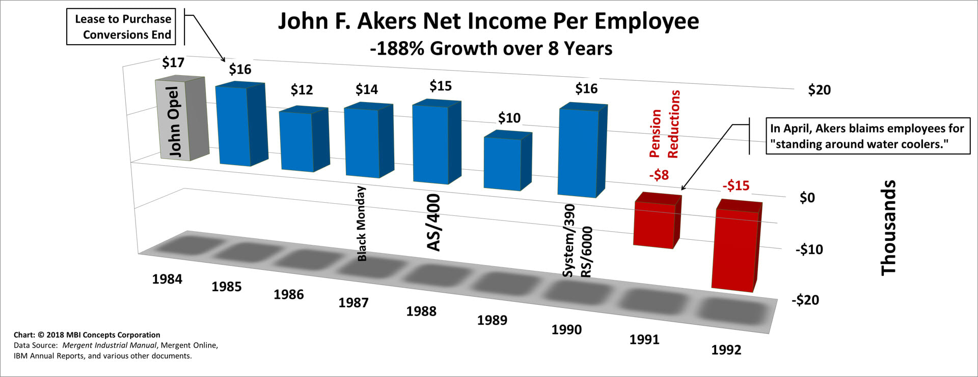 Bar Chart of John F. Aker's Yearly Net Income per Employee over his 8 years as IBM's CEO from 1985 to 1992