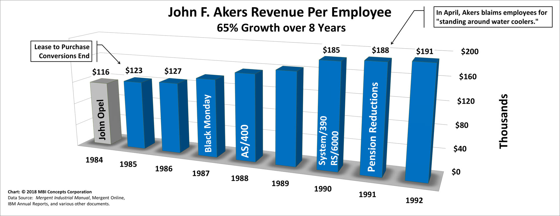Bar chart of John F. Aker's Yearly Revenue per Employee over his 8 years as IBM's CEO from 1985 to 1992.