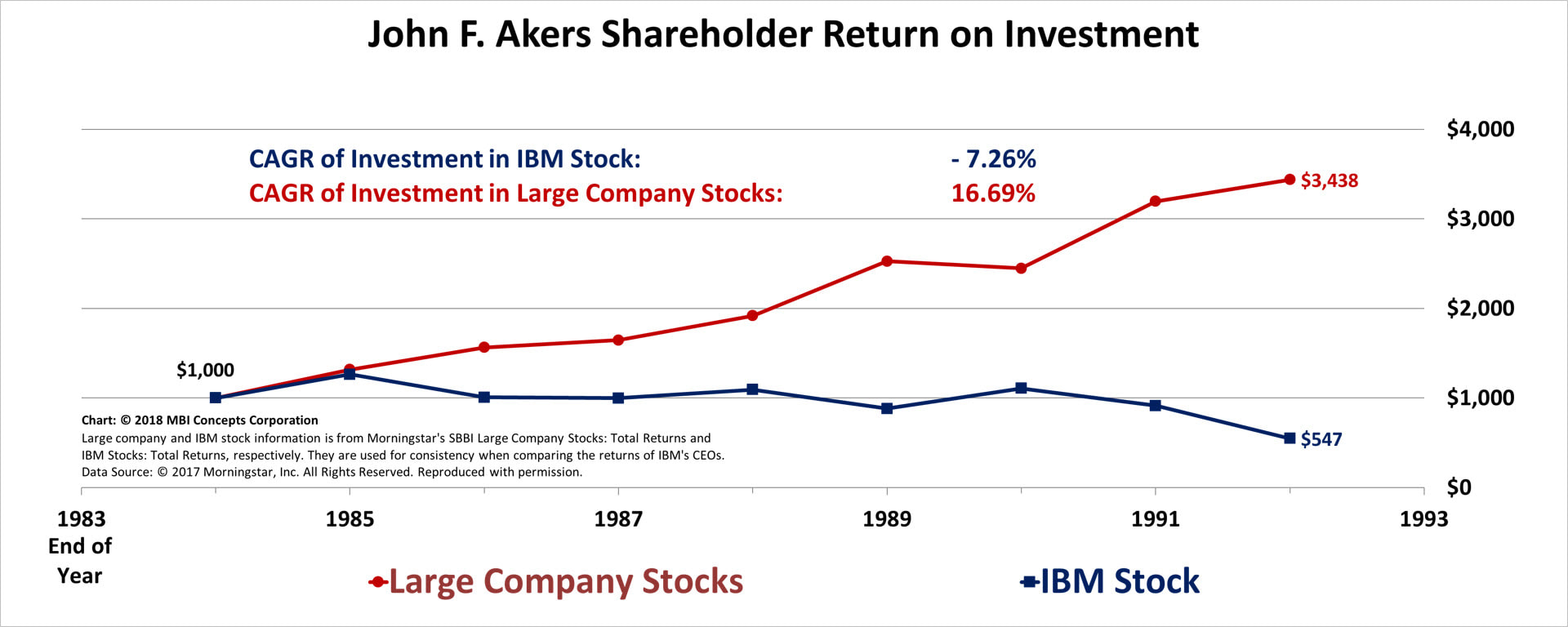 Line chart of John F. Akers' Shareholder Returns from 1985 through 1992 compared with large company stocks.