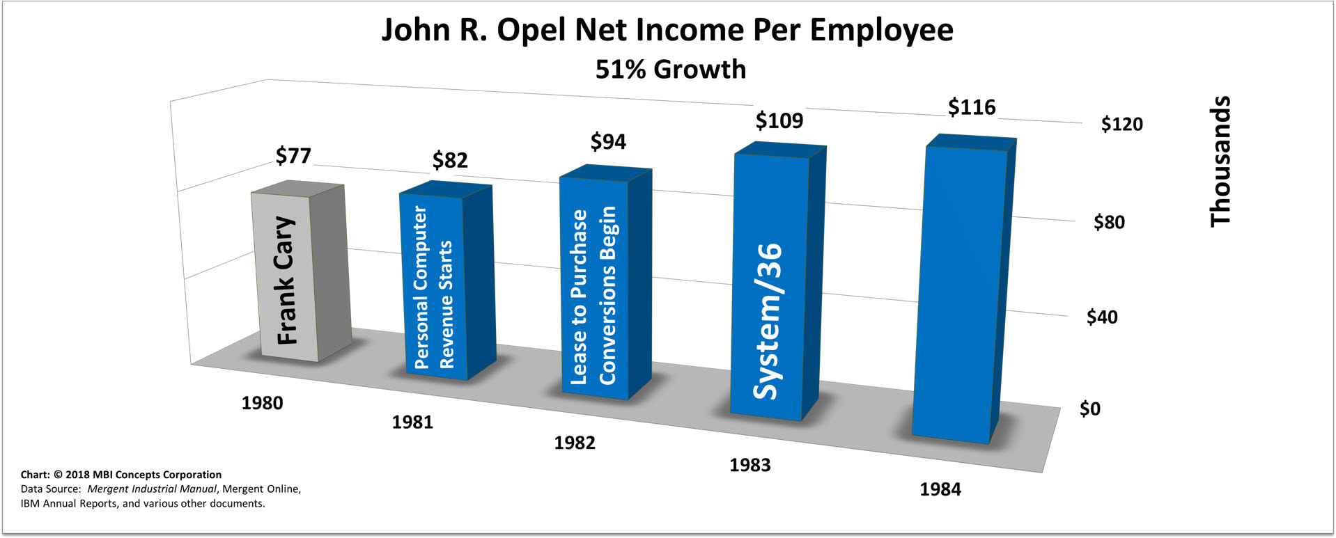 Bar chart of John R. Opel's Yearly Net Income per Employee over his 4 years as IBM's CEO from 1981 to 1984