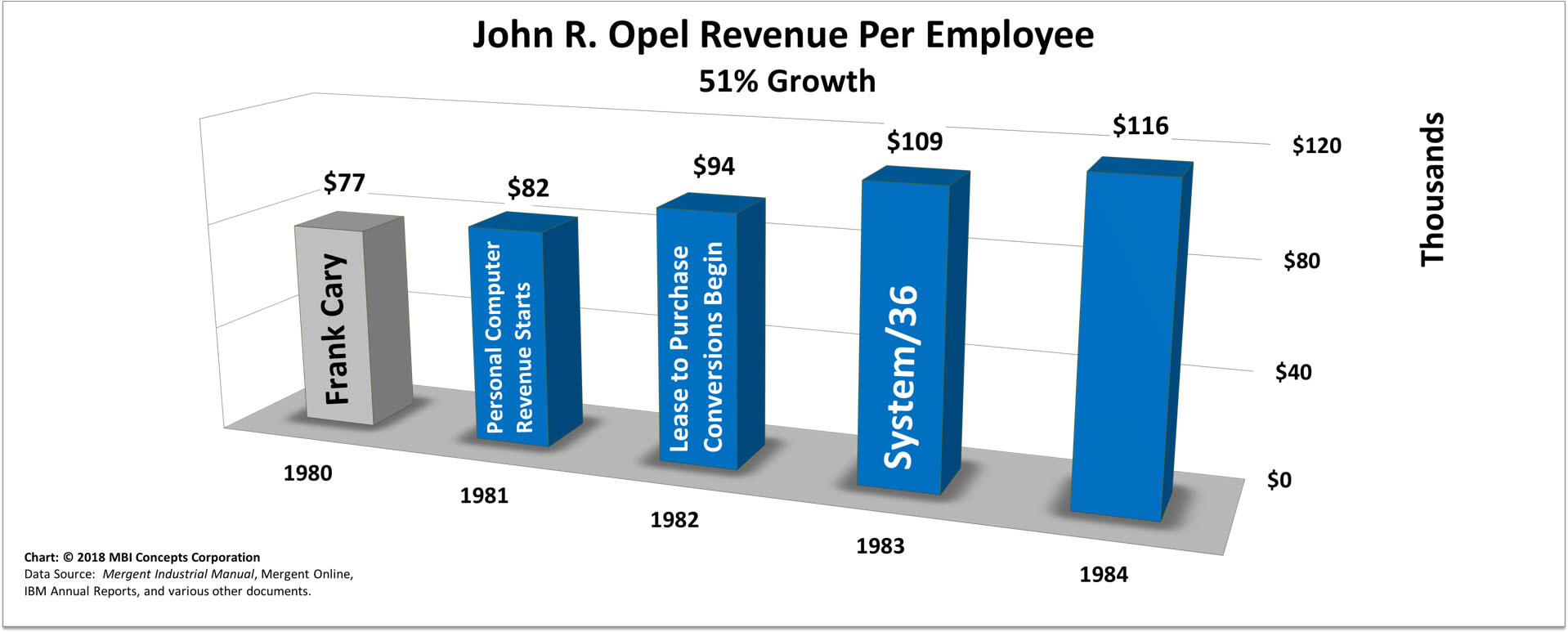 Bar chart of John R. Opel's Yearly Revenue per Employee over his 4 years as IBM's CEO from 1981 to 1984