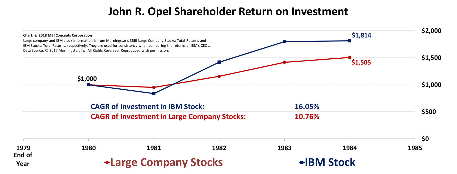 Line chart of John R. Opel's Shareholder Returns from 1981 through 1984 compared with large company stocks.