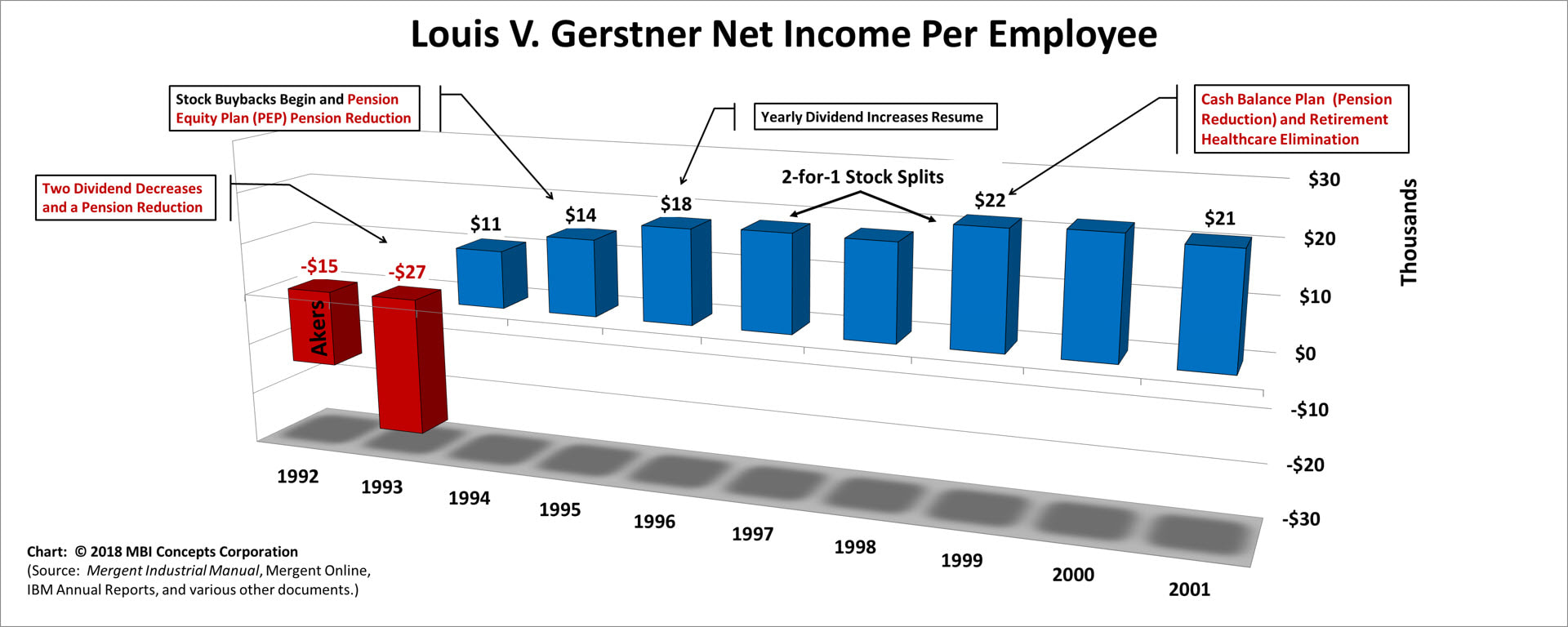 Bar chart of Louis V. Gerstner's Yearly Net Income per Employee over his 9 years as IBM's CEO from 1993 to 2001
