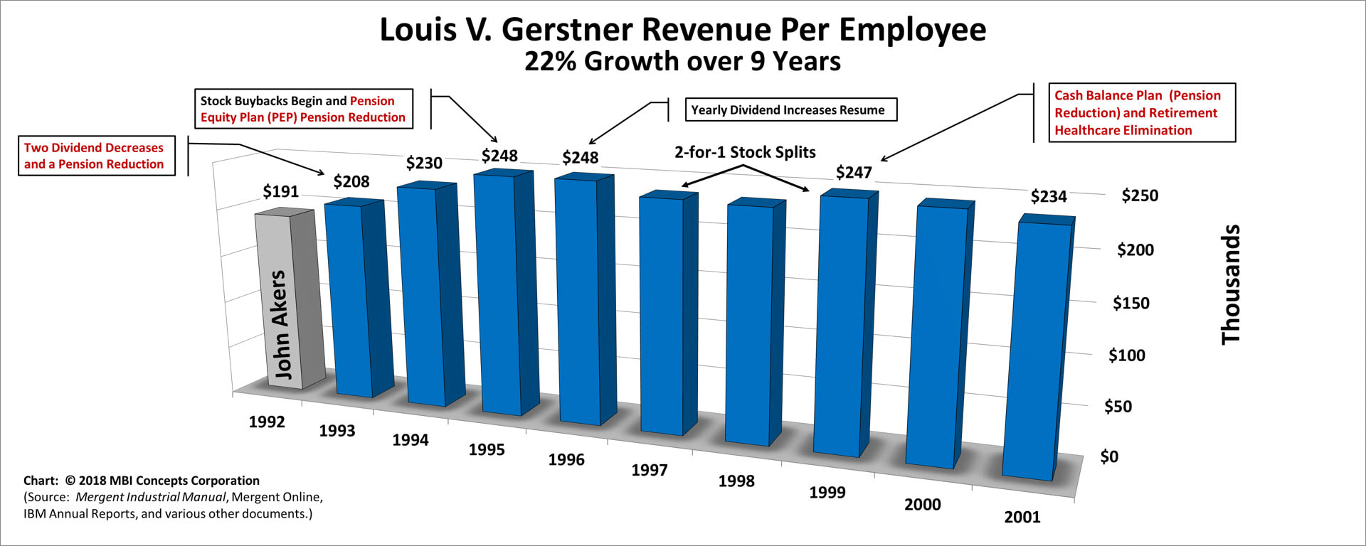 Bar chart of Louis V. Gerstner's Yearly Revenue per Employee over his 9 years as IBM's CEO from 1993 to 2001.