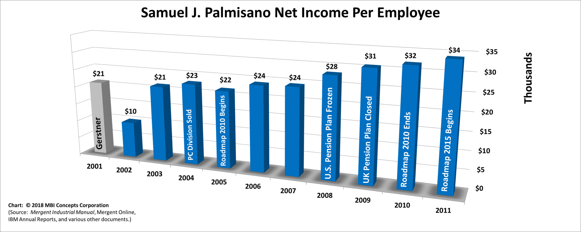Bar Chart of Samuel J. Palmisano's Yearly Net Income per Employee over his 10 years as IBM's CEO from 2002 to 2011