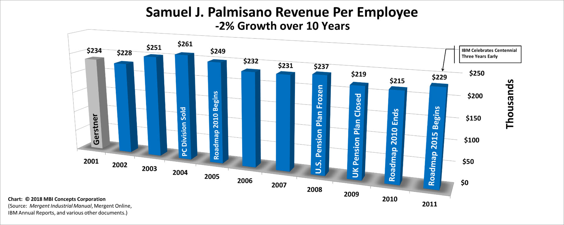 Bar chart of Samuel J. Palmisano's Yearly Revenue per Employee over his 10 years as IBM's CEO from 2002 to 2011.