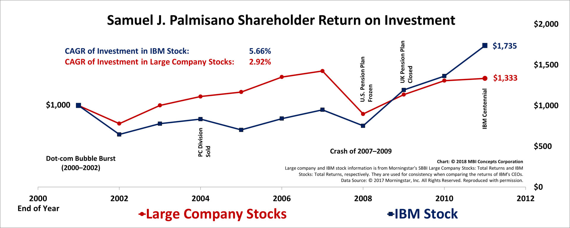 Line chart of Samuel J. Palmisano's Shareholder Returns from 2002 through 2011 compared with large company stocks.