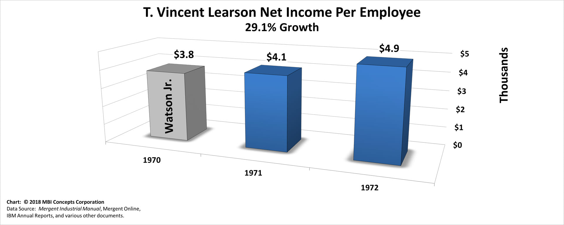 Bar Chart of T. Vincent Learson's Yearly Net Income per Employee over his 18 months as IBM's CEO from 1971 to 1972