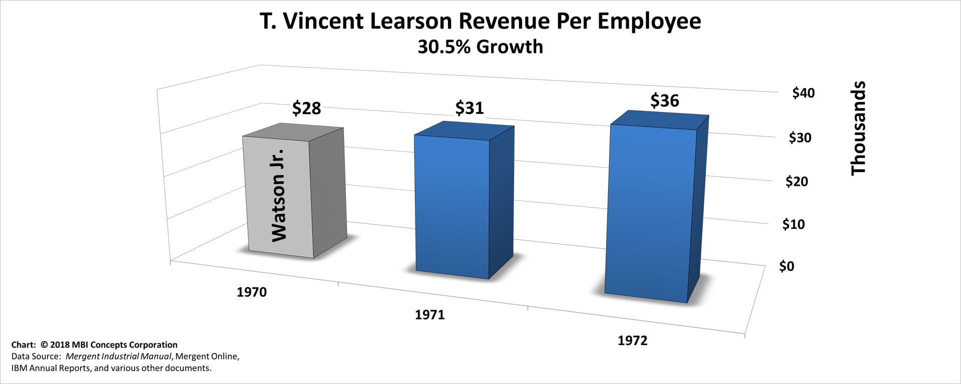 Bar chart of T. Vincent Learson's Yearly Revenue per Employee over his 18 months as IBM's CEO from 1971 to 1972.