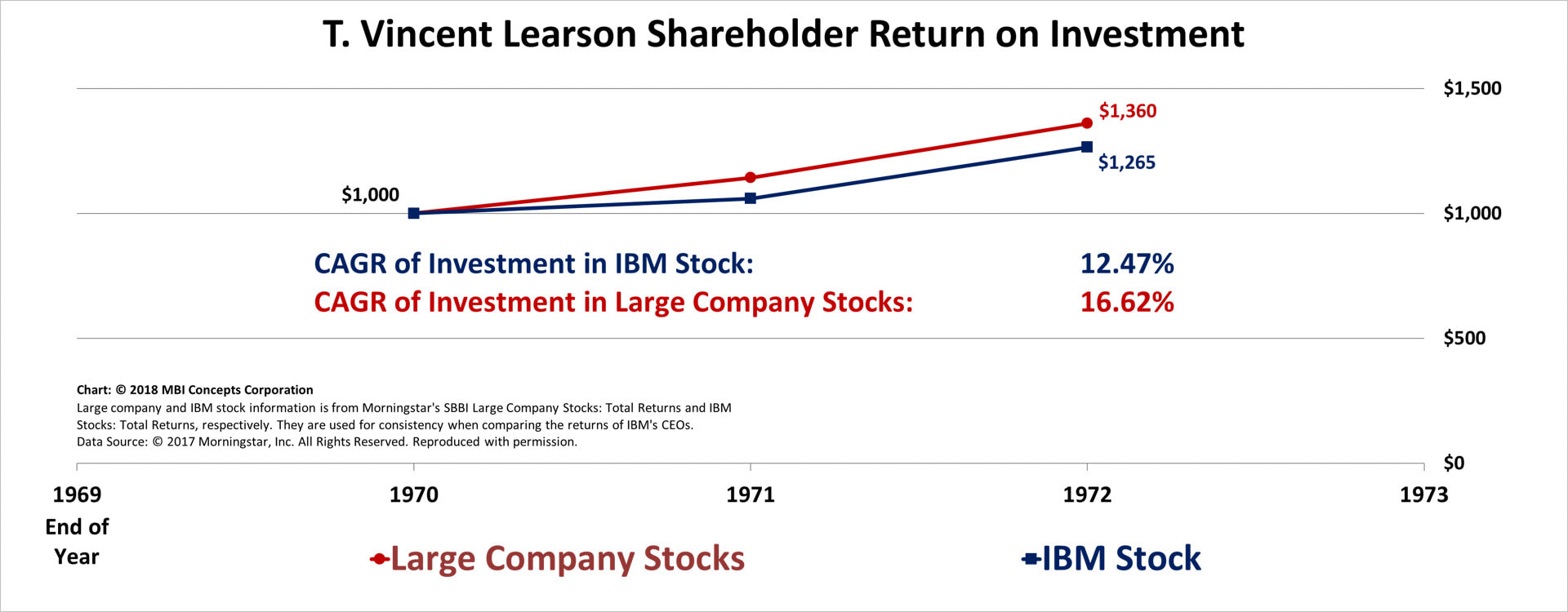 Line chart of T. Vincent Learson's (Vin Learson) Shareholder Returns from 1970 through 1971 compared with large company stocks.