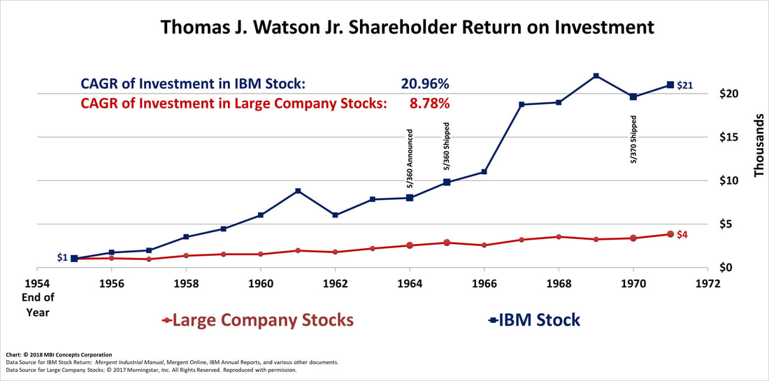 High quality image of line chart of Thomas J. Watson Jr.'s Shareholder Returns from 1955 through 1971 compared with a large company stocks index fund.