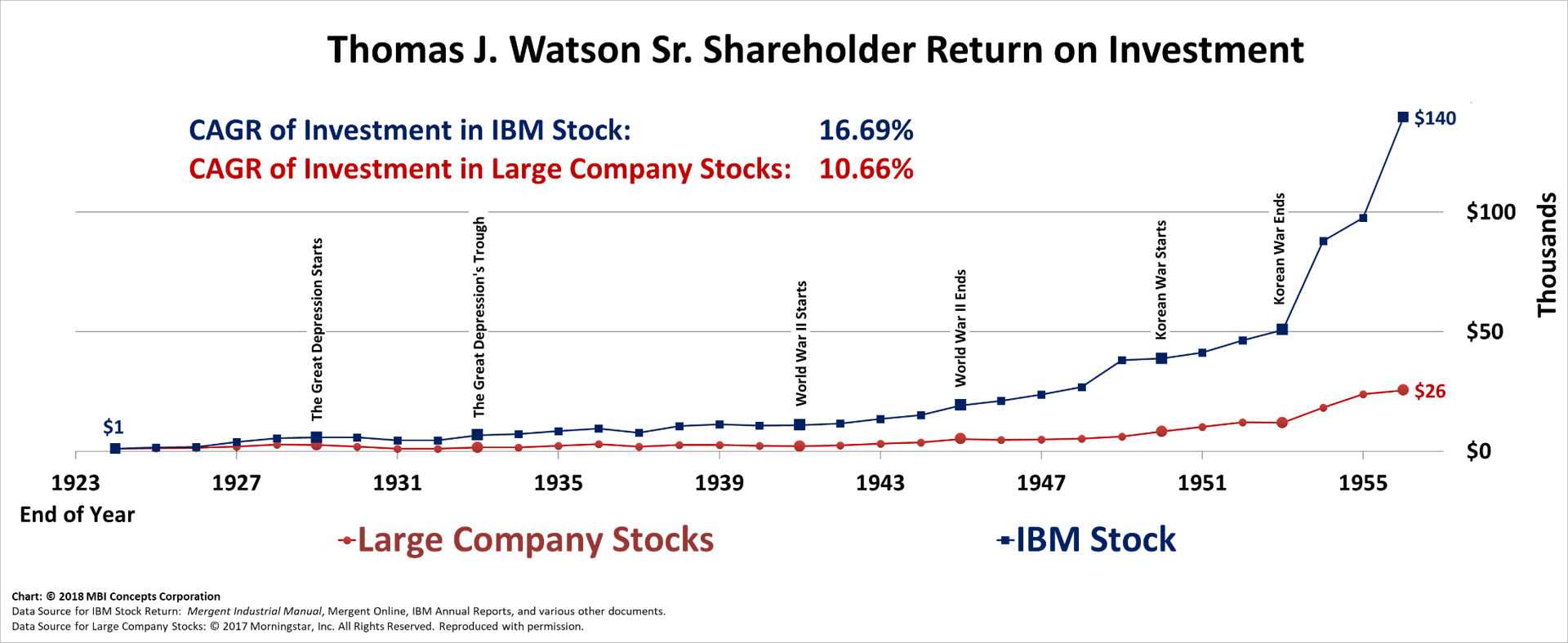 High quality image of line chart of Thomas J. Watson Sr.'s Shareholder Returns from 1923 through 1956 compared with a large company stocks index.