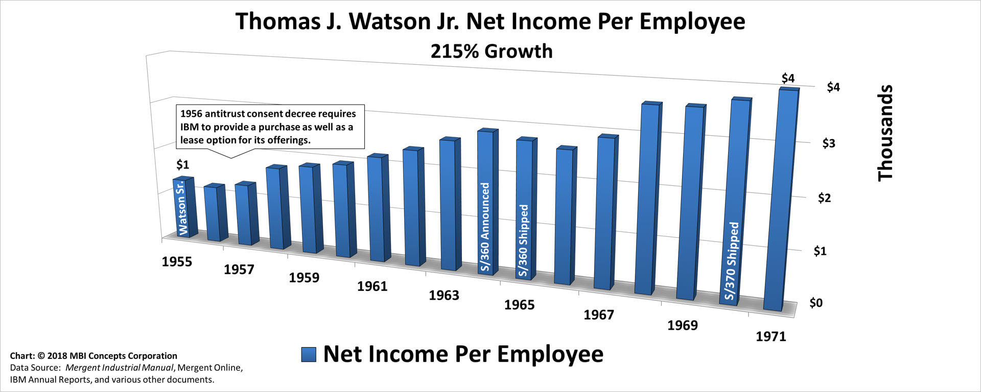 Bar chart of Thomas J. Watson Jr.'s Yearly Net Income per Employee over his 15 years as IBM's CEO from 1956 to 1971