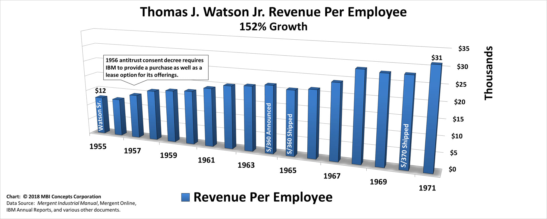 Bar chart of Thomas J. Watson Jr.'s Yearly Revenue per Employee over his 15 years as IBM's CEO from 1956 to 1971.
