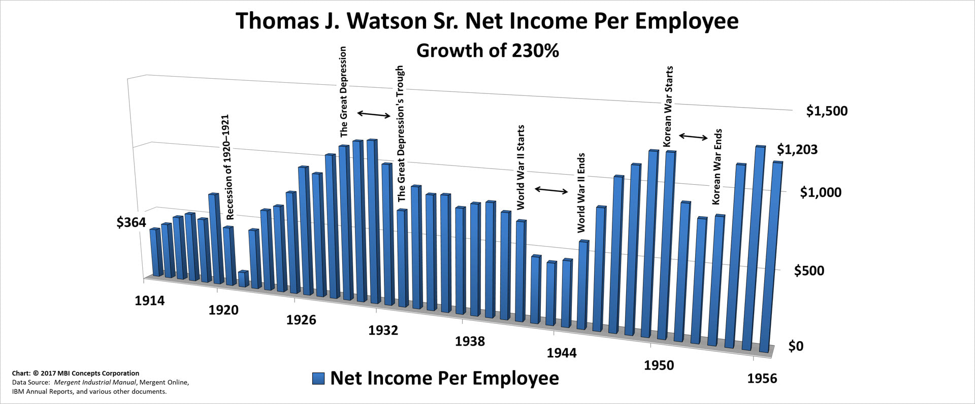 Bar chart of Thomas J. Watson Sr.'s Yearly Net Income per Employee over his 42 years as IBM's CEO from 1914 to 1956