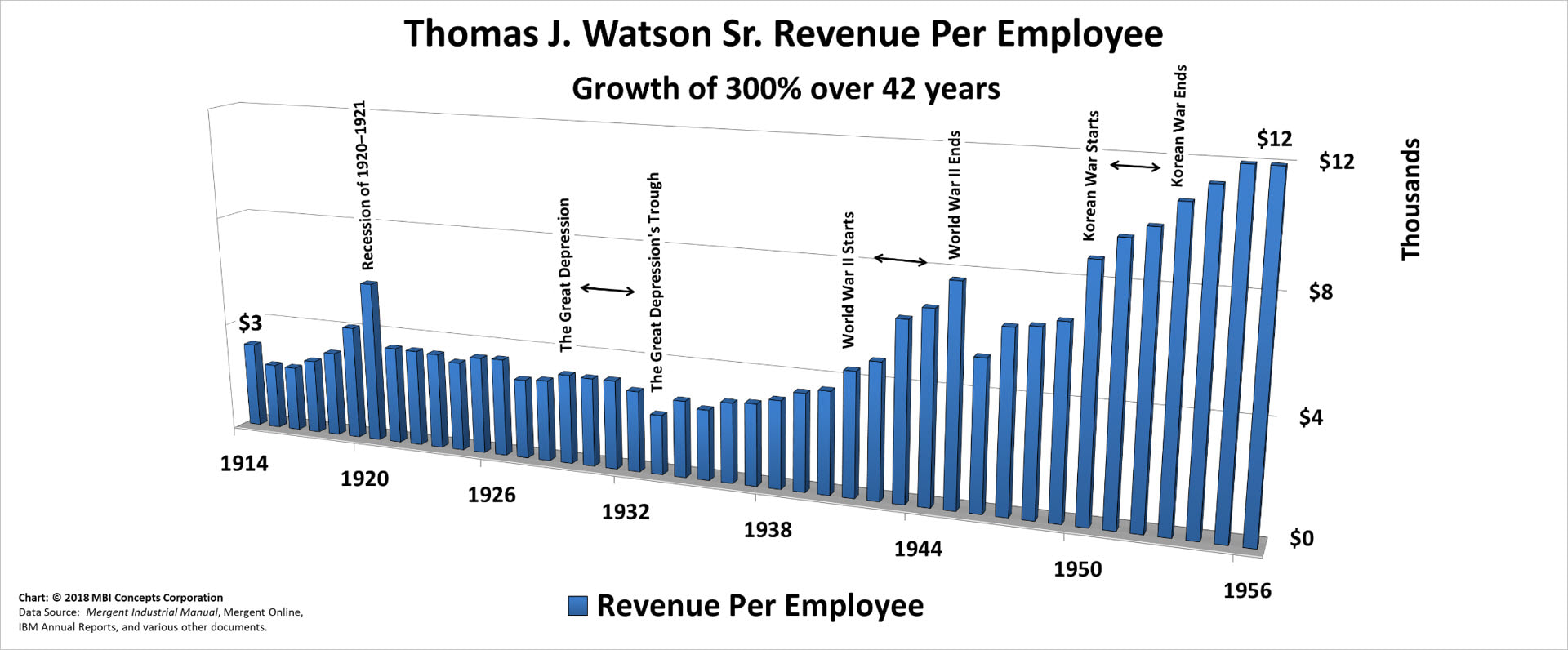 Bar chart of Thomas J. Watson Sr.'s Yearly Revenue per Employee over his 42 years as IBM's CEO from 1914 to 1956.