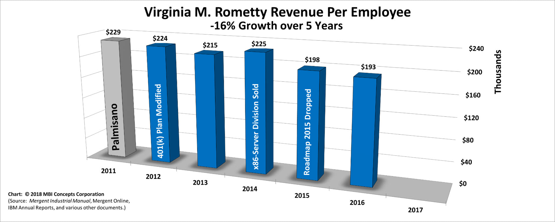 Bar chart of Virginia M. Rometty's Yearly Revenue per Employee over her 5 years as IBM's CEO from 2012 to 2016.